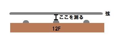 弦高測り方